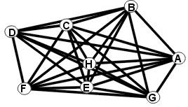 Complex, multipoint system in which all points connect to all other points.