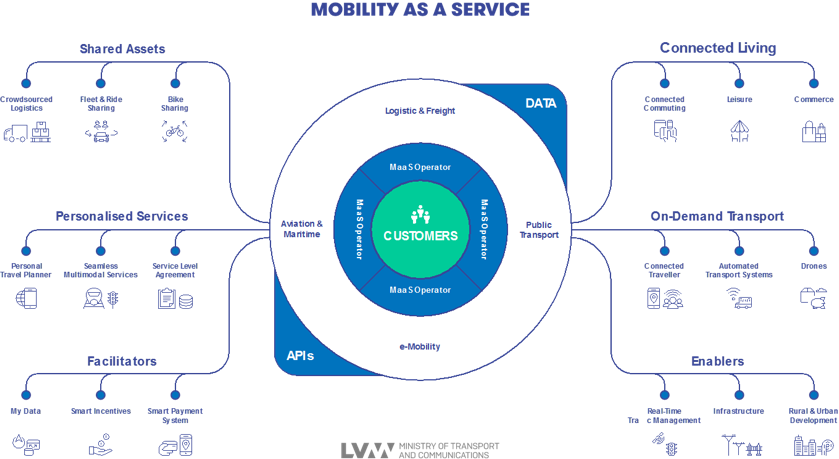 Conceptual diagram of Mobility as a Service. Shows a customers in the middle and shared assets, personalised services and facilitators feeding in from the left and connected living, on-demand transport and enablers feeding in from the right.