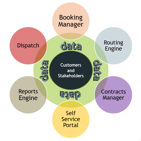 Customers and stakeholders in the middle inferfacing functions with data.