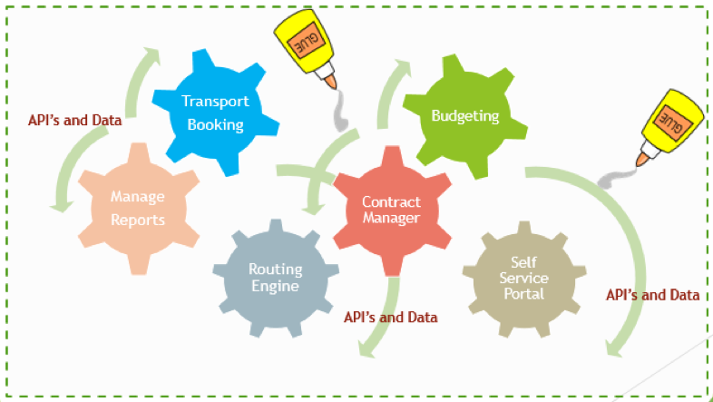 System of cogs representing functions such as contract management, routing engine, report management, interfaced by APIs and data.